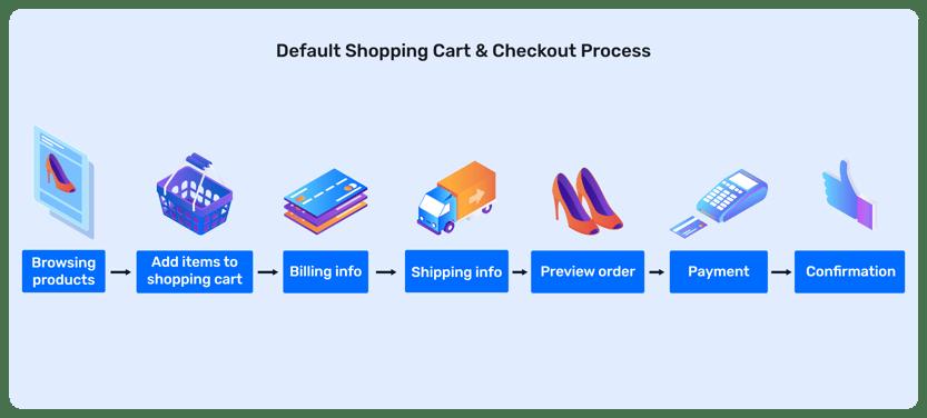 customer journey checkout process